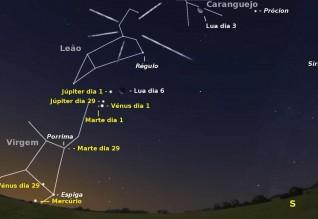 Céu a sudeste pelas seis horas e um quarto da madrugada de dia 1. Igualmente são visíveis posição da Lua nas madrugadas de dia 3 e 6, o radiante da chuva de meteoros das Leónidas e a localização de Vénus, Marte e Júpiter na madrugada de dia 29.