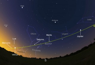 O céu do dia 6 de fevereiro de 2016, por volta das 7 da manhã. De Oeste para Sudeste, poderão observar Júpiter, Marte e Saturno praticamente a Sul, e finalmente o triângulo formando por Vénus, a Lua e Mercúrio (a Sudeste).