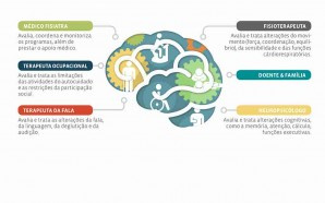 Reabilitação Neurológica Intensiva: a sua importância nos Danos Cerebrais Adquiridos