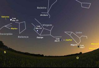 Céu a sudoeste ao anoitecer de dia 17. Igualmente é visível a posição da Lua nas noites de dias 7,9, 12 e 15.