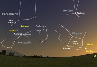Céu a sudoeste pelas 20 horas e 30 minutos de dia 4. Igualmente é visível a posição da Lua nos dias 3 e 9.