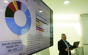 Algarve lidera execução do quadro comunitário Portugal 2020