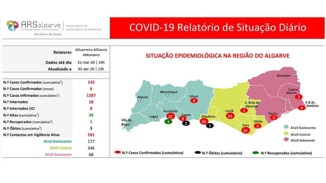 A Administração Regional de Saúde (ARS) do Algarve anunciou hoje 2 de abril, que já não será publicado o boletim diário da região do Algarve.